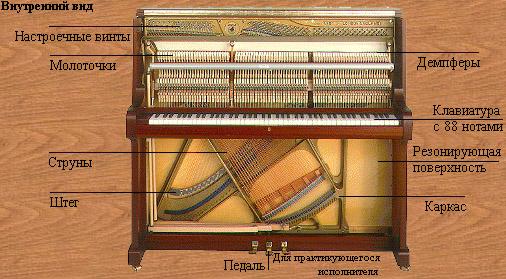 Строение пианино схема фото