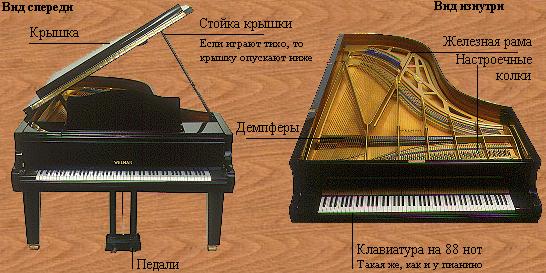 Рояль, механика рояля